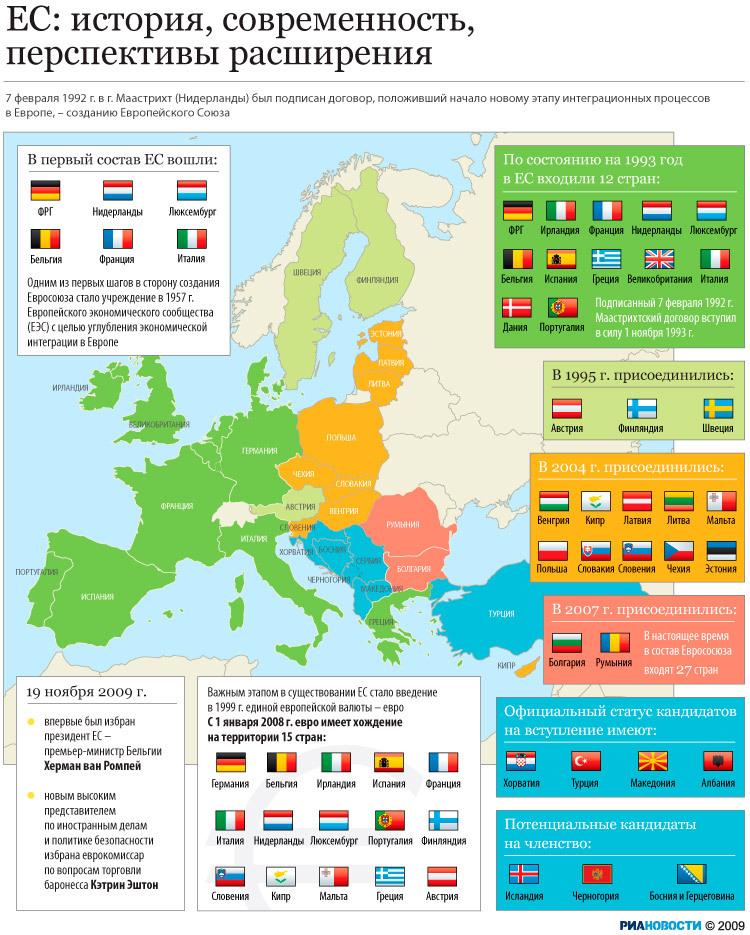 расширение евросоюза формирование мирового рынка ВНИМАНИЕ Прекрасно
